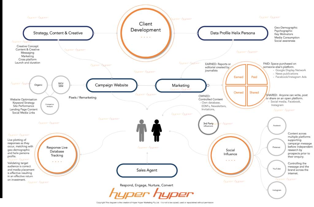 Hyper Hyper Marketing Acquisition Marketing Flow Chart