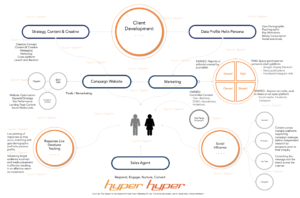 Hyper Hyper Marketing Acquisition Marketing Flow Chart