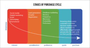 Hyper Hyper Marketing Purchase Cycle Database Marketing
