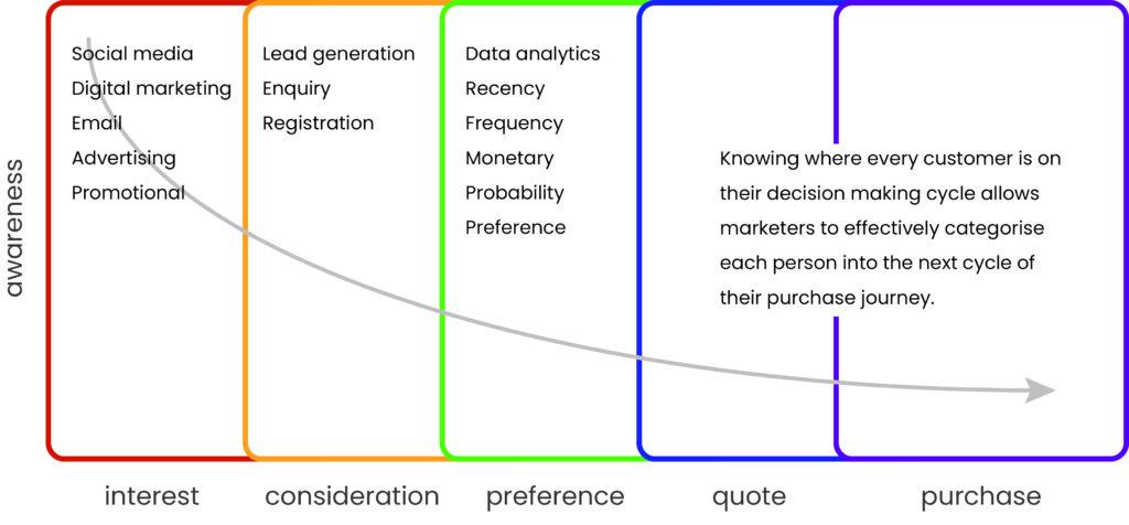 Hyper Hyper Purchase Cycle Graph
